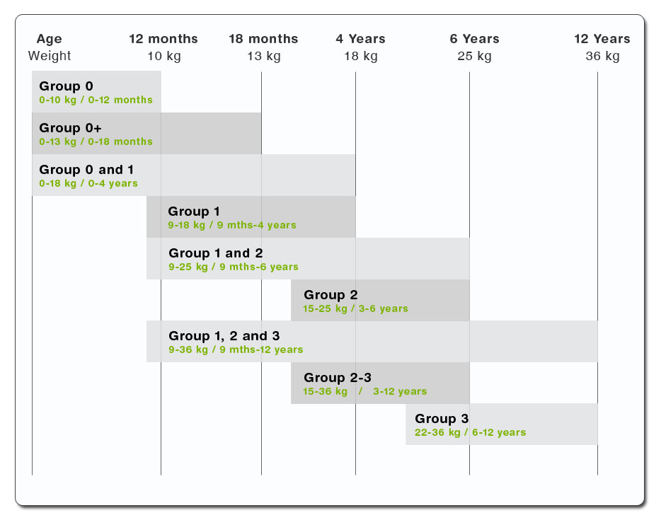 Chart of Child Car Seat Groups